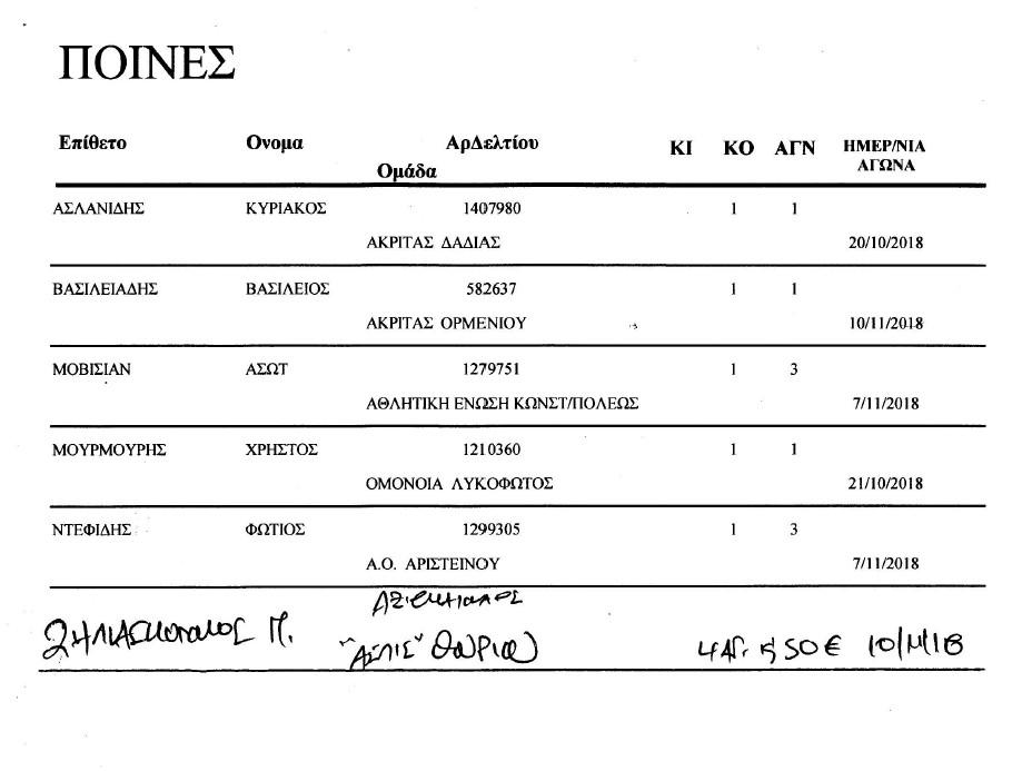Ποινές ποδοσφαιριστών ΕΠΣ Έβρου με  τα υπ' αριθμ. 5/25-10-18 και 6/13-11-18 πρακτικά της Επιτροπής Κανονισμών
