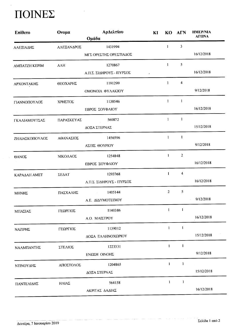 Σας αποστέλλουμε συνημμένα το υπ' αριθμ. 10/07-01-19 πρακτικό της Επιτροπής Κανονισμών το οποίο αφορά ποινές ποδοσφαιριστών για να λάβετε γνώση .