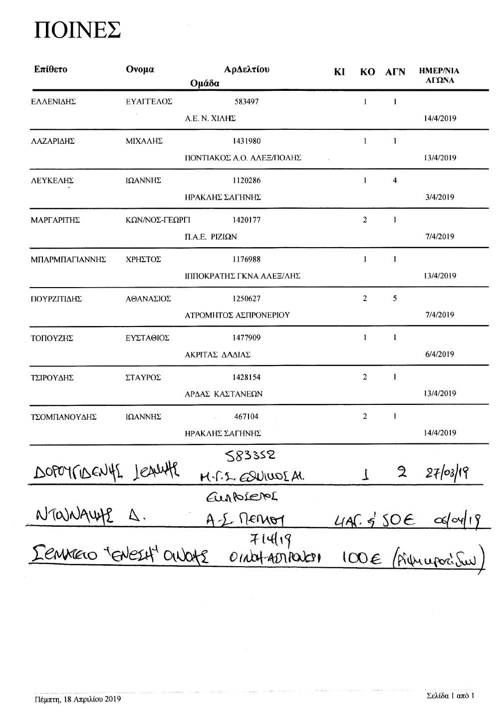 Ποινές ποδοσφαιριστών ΕΠΣ Έβρου 17-4-2019