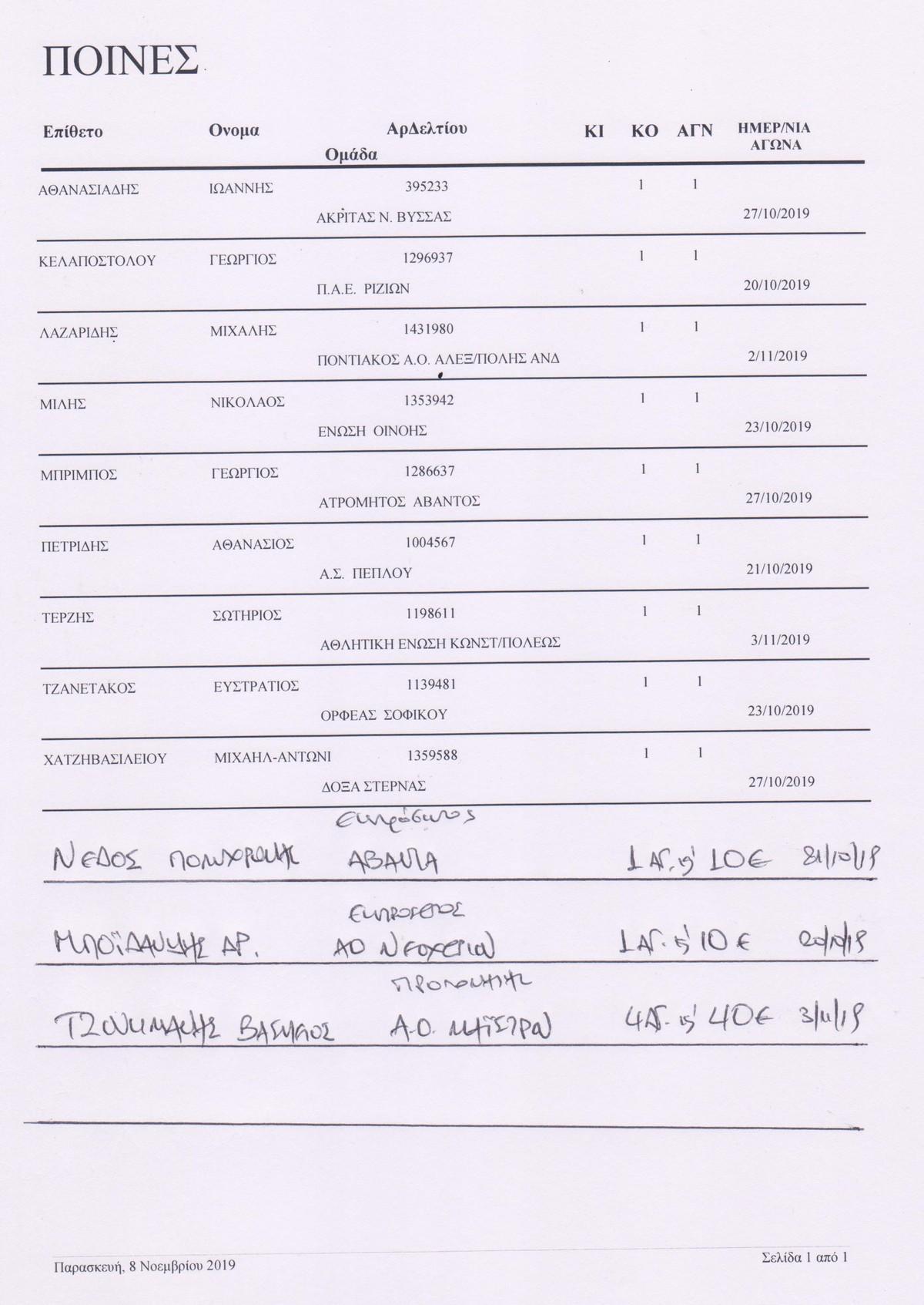 Ποινές Ποδοσφαιριστών – Παραγόντων των ομάδων της ΕΠΣ Εβρου